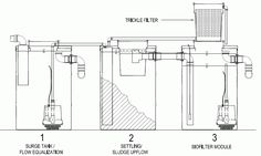 Today's extreme DiY example is a home scale water water processing plant designed and prototyped by Bob Crosby.  Bob is originally from Alaska, but I inter