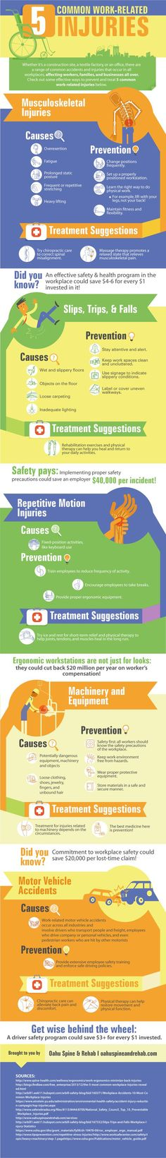 Whether it's a construction site, a textile factory, or an office, there are a range of common accidents and injuries that occur in all workplaces, affecting workers, families, and businesses all over. Check out some effective ways to prevent and treat 5 common work-related injuries below