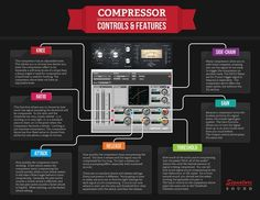 Mixing Compression