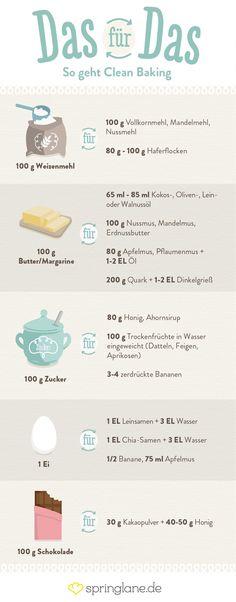 Clean Eating kennst du. Aber Clean Baking? Hier kommen kein Weißmehl, raffinierter Zucker oder gehärtete Fette in den Teig. So ersetzt du die Grundzutaten.