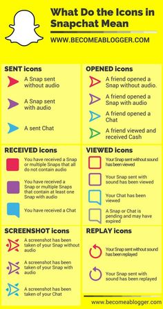 Just in case you don't know Snapchat Friends, Snapchat Quotes, Instagram And Snapchat, Snapchat Icon, Snapchat Usernames, Snapchat Hacks Iphone, Snapchat Emojis, Snapchat Images, Snapchat Users