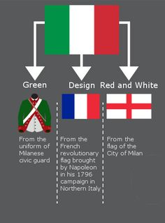 significance of the Italian flag History Of Flags, All World Flags, Map Symbols, European Flags, Early Childhood Centre, Italy History, International Flags, Medical Mnemonics, Writing Resources