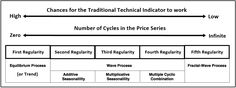 Further explanation on Price Pattern Table for Trading and Investment