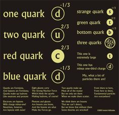 A whimsical examination of the quark model of subatomic particles.