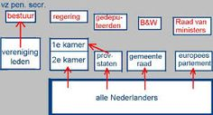 Afbeeldingsresultaat voor schema politiek bestuur nederland