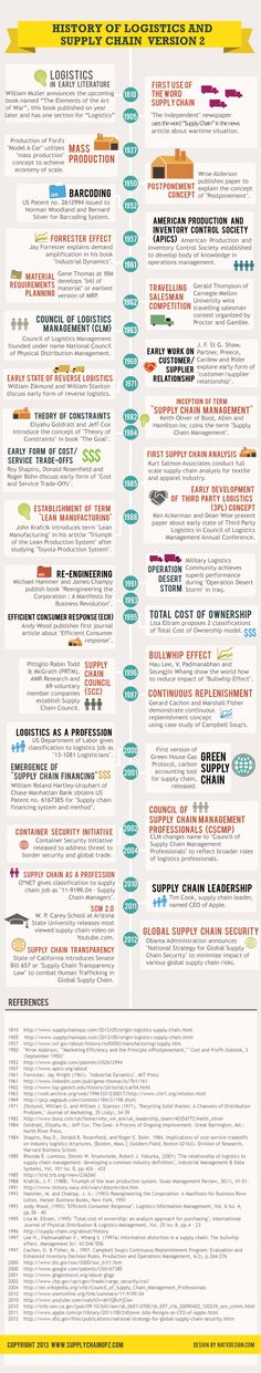 History of Logistics and Supply Chain Management