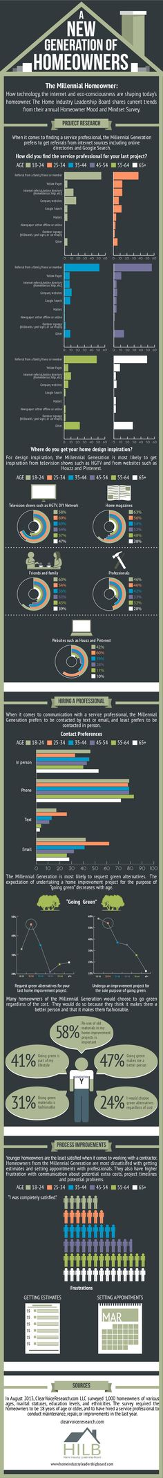 The Millennial Homeowner: How technology, the internet and eco-consciousness are shaping today's homeowner. #infografía