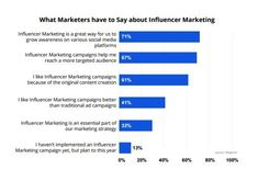 Poll: One third of marketers say 'influencer' marketing is essential -- A recent survey showed that many marketers are working with people who have large and active online followings to create content and launch more successful campaigns.