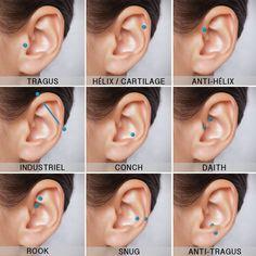Répertoire des piercing d'oreille les plus courants : piercing daith, rook , tragus, hélix, industriel,...Quelques idées pour les piercing à l'oreille !