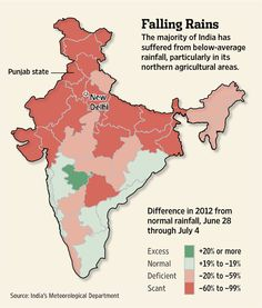 The majority of India has suffered from below-average rainfall, straining the economy