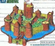 Resultado de imagen de partes de un castillo medieval por dentro