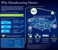 Why Manufacturing Matters. Manufacturing is proven to be a key driver for economic growth. Manufacturing attracts investments, spurs innovation, and creates high-value jobs. Laser Cutting Service, Sheet Metal Fabrication, Lean Manufacturing, Logging Equipment, Reading Material, A Team, How To Find Out, Innovation, The Unit