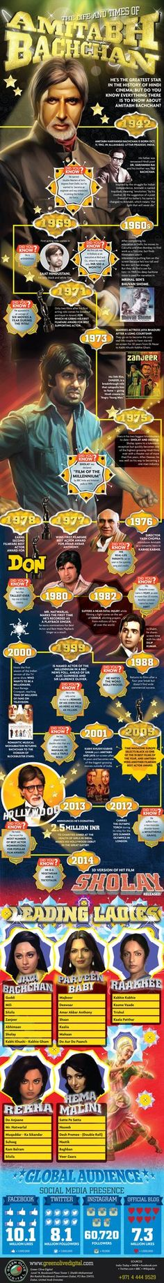 Today's infographic features Amitabh Bachchan, an Indian legend in the world of Bollywood. While I've never actually seen a Bollywood production, I was fortunate enough to have the opportunity to visit the entrancing, and multifaceted country of Indi