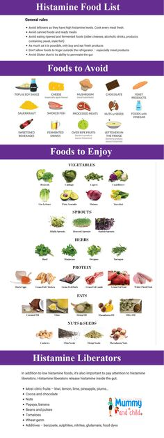 Histamine Intolerance Food List Are you or your kids suffering from histamine intolerance? Being on a low histamine diet is a first step to your healing journey. Check this out to find out which foods contain histamine and which ones are safe to eat Best Diet Foods, Fat Foods, Diet Food List, Food Lists, Lupus Diet, Endo Diet, Paleo Diet Plan, Ketogenic Diet Meal Plan, Aip Diet