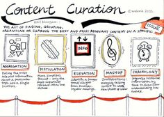 Elements of Content Curation. As opposed to acquisition, content may be selected for different effect for exhibition.  [infographic; via copyclique.tumblr.com]