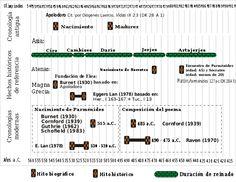 Parménides de Elea - Wikipedia, la enciclopedia libre