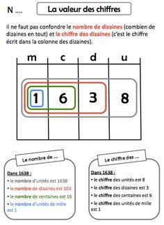 grade one math centers - grade one math Math 8, 5th Grade Math, Fun Math, Math Worksheets, Math Activities, Math Games, Math Numbers, Math For Kids, Elementary Math