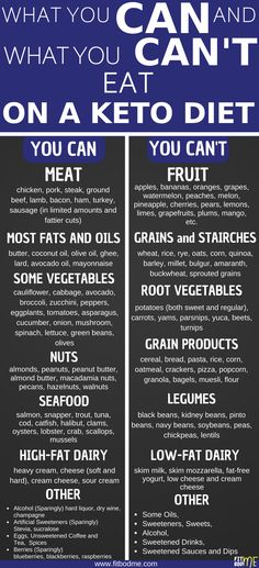 I would still eat quinoa & sweet potatoes for their nutrient value. ~ trish ......  #KetoDiet #KetogenicDiet #Keto #WeightLoss High Fat Keto Foods, High Fat Diet, Healthy Fats Foods, Keto Fat, Low Carb Diet, Keto Meal Plan, Ketogenic Diet Meal Plan, Diet Meal Plans, Ketones Diet