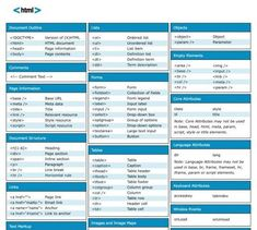 html cheat sheet & html - html cheat sheet - html code - html color codes - html css - html code web design - html color palette - html for beginners Cheat Sheets, Html Cheat Sheet, Javascript Cheat Sheet, Java Cheat Sheet, Computer Coding, Computer Programming, Computer Science, Design Web, Learn Web Design