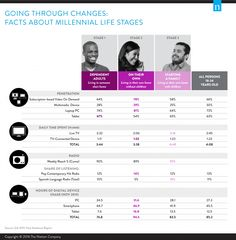 How Millennials Consume TV Depends on Which Stage of Life They're In