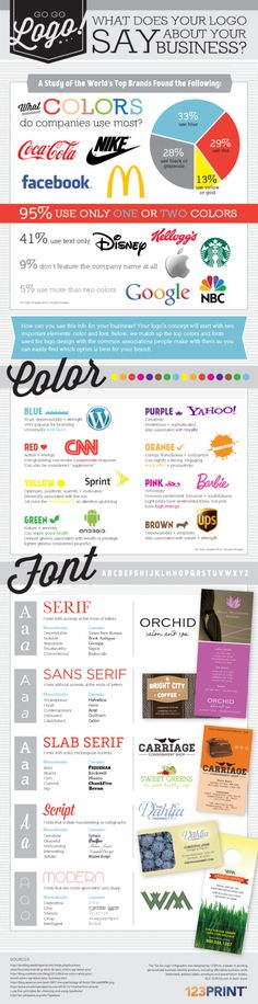 [ resource + statistics + logo design + branding + identity + #infographic ]  What does your logo say about your business?
