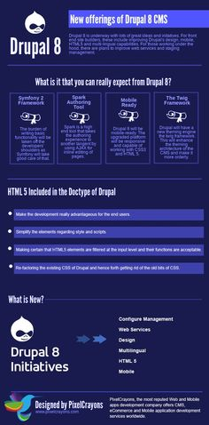 Drupal 8 CMS #infografia #infographic #software