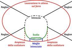 Diagramma della sagomatura