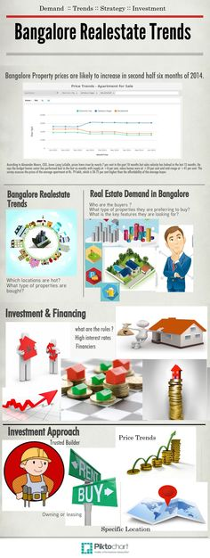 Bangalore Property prices are likely to increase in second half six months of 2014.There is several prospects which is considered while choosing or buying for property in bangalore. There will be improvement in the running months of 2014. Where property prices like individual houses in bangalore are expected to be the highest search volume.
