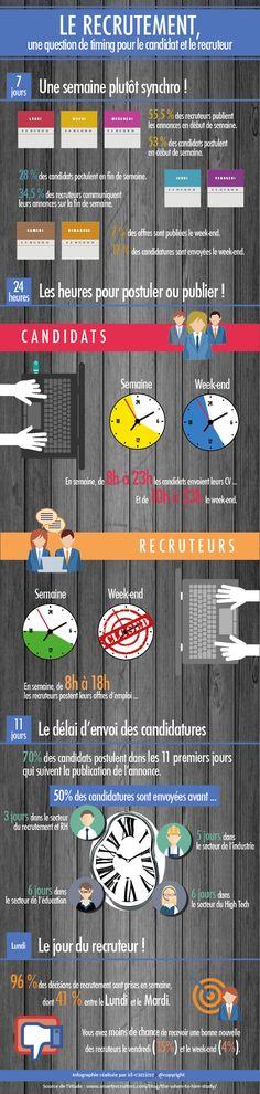 Recrutement, une question de timing pour le candidat et le recruteur. Quelques repères de temps et de délais en matière de recrutement