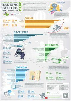 Ranking de factores SEO 2013