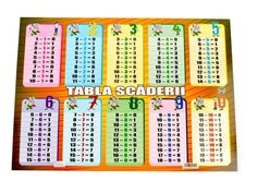 Imagini pentru tabla adunarii a3 Periodic Table, Diagram, Mai, Gadget, Periodic Table Chart, Periotic Table, Gadgets