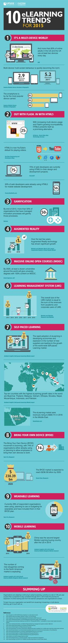 Get an up-close look into the most impactful eLearning trends for 2015.