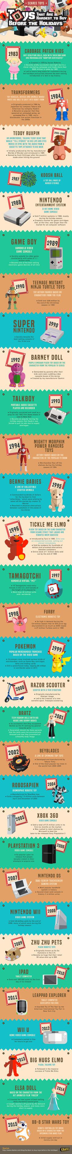 Toys That are Hardest to Buy Before the Holidays #infographic #Toys #Holiday