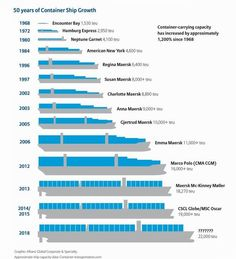 Container ship safety is under the spotlight with ever-increasing ship sizes, as evidenced by the January 2015 inauguration of the world's largest container ship, the MSC Oscar teu). The le.