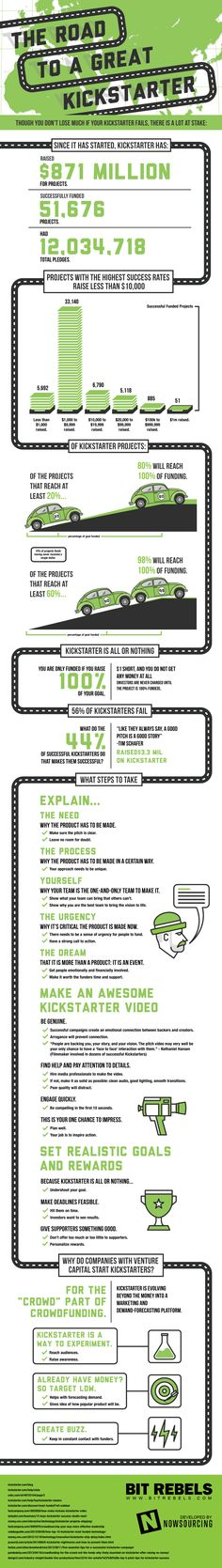 How To Setup A Successful Kickstarter Campaign. Infographic