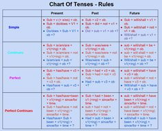 Tenses Rules, All Tenses, English Phrases, Learn English Words, Tenses Chart, Wh Questions, Past Tense, Idioms, English Vocabulary
