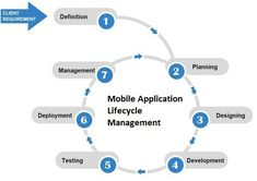 As a top Mobile App Development company, we provide cutting-edge mobile app development services to startups and enterprises. We offer unmatched mobile app development services for Android and iPhone to build solutions that solve real-life problems. Android Application Development, Mobile App Development Companies, Mobile Marketing, Digital Marketing, Planning, Web Design Company, Applications, Solution, New Technology