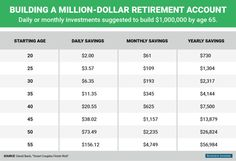 How much money you need to save each day to become a millionaire by age 65 - Yahoo Finance