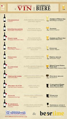 Infographie: si vous aimez ce vin alors vous aimerez cette bière !  Infografic: if you like this wine, you will like this craft beer.