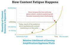 How content fatigue happens