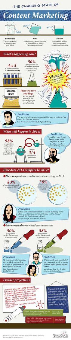 El cambiante estado del marketing de contenidos #infografia #infographic #marketing