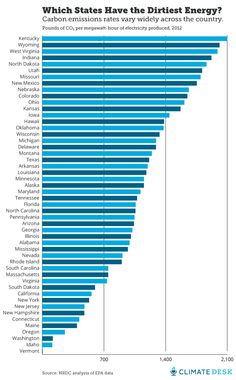 Which States Have the Dirtiest Energy? Carbon emission rates by state based on pounds of CO2 per megawatt-hour of electricity produced, 2012