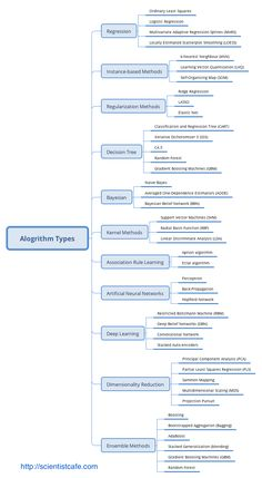 Types of Machine Learning Algorithm, Machine Learning Methods, Machine Learning Deep Learning, Machine Learning Models, Computer Basics, Computer Coding, Computer Programming, Learn Computer Science, Gaming Computer, Data Science