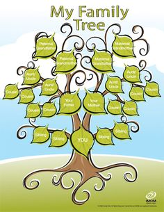 Do you know you have a family tree?  Family trees are interesting and fun and always growing.  Once you make the tree, you will be able to remember how everyone is related. So what does your family tree look like? Family Tree Chart, Family Tree Kids, Printable Family Tree, Family Tree Sample, Family Tree Diagram, Free Family Tree Template, Family Tree Designs, Trees For Kids, Family Tree Projects