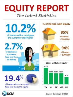 Anyone that that Likes my Facebook page, and comments on this will be entered into a drawing for $25 Boonbocks gift card and Orange Peel smoothies.    Only 10% of homes are upside down with a mortgage.  I thought the numbers would be higher.  What did you think?
