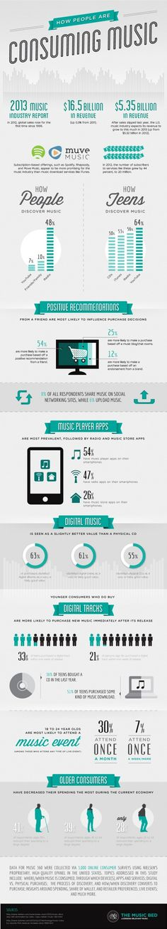 How People are Consuming Music – Infographic by The Music Bed