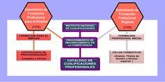 Acciones formativas: su programación | Docencia