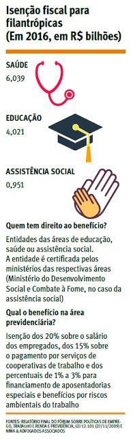 Contabilidade Samuel Cereja: Isenção com filantropia gera perda de R$ 11 bi