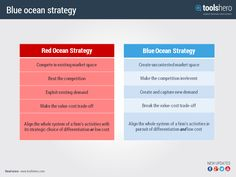 The Blue Ocean Strategy (BOS) is the strategic organizational approach that is based on the principle that companies should not engage in a competitive struggle but that they should focus more on uncontested markets. Read more on http://www.toolshero.com/blue-ocean-strategy/