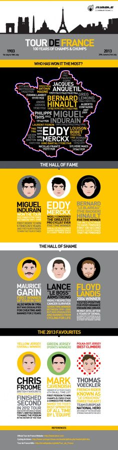 Infographic: Tour de France - 100 Years of Champs & Chumps